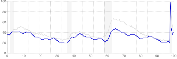 Oklahoma monthly unemployment rate chart from 1990 to November 2020